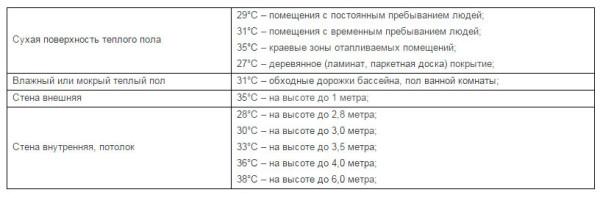 Максимальная температура греющей поверхности теплого пола