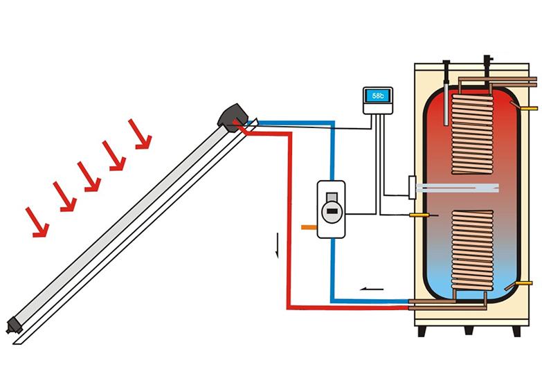 Термосифонная система нагрева воды. Принцип термосифона