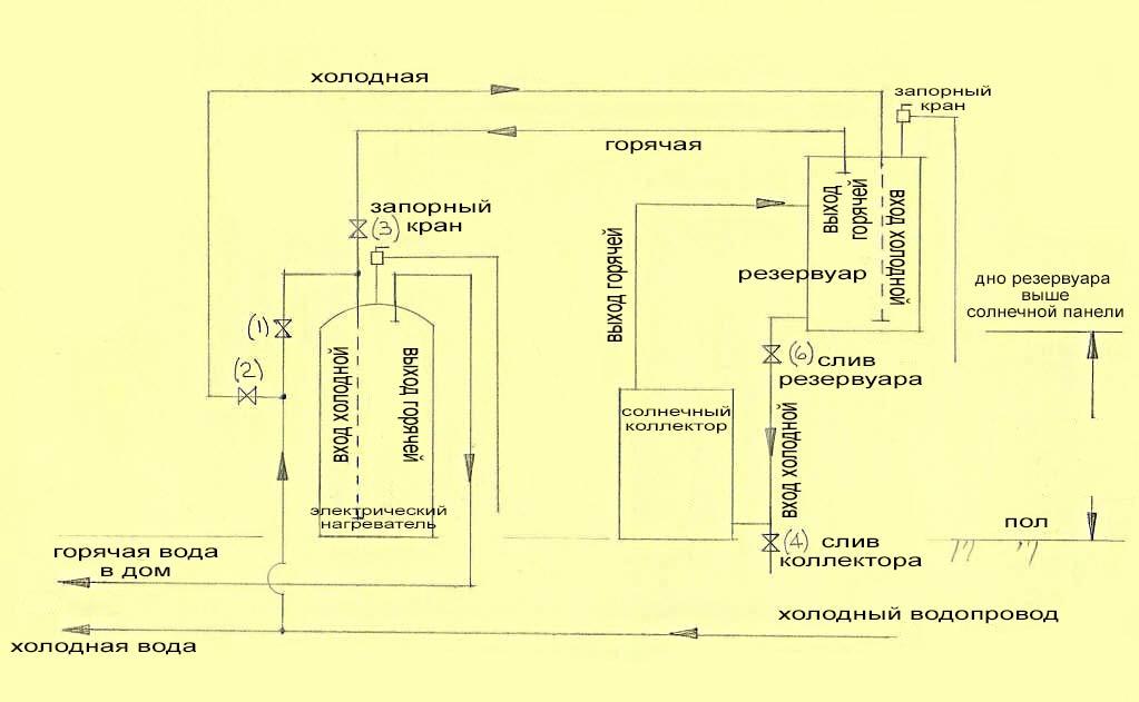 Схема термосифонного коллектора