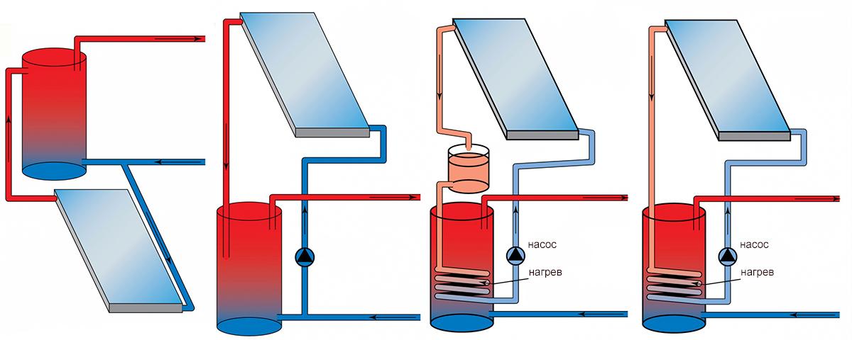 Разные термосифонные системы