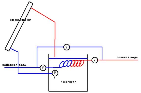 Схема коллектора на PEX трубах