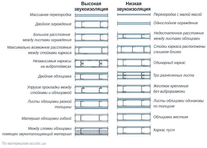 Отличия между конструкциями звукоизоляционных перегородок