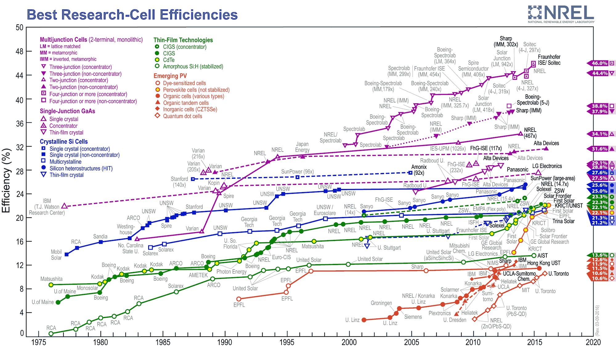 Рост эффективности солнечных элементов