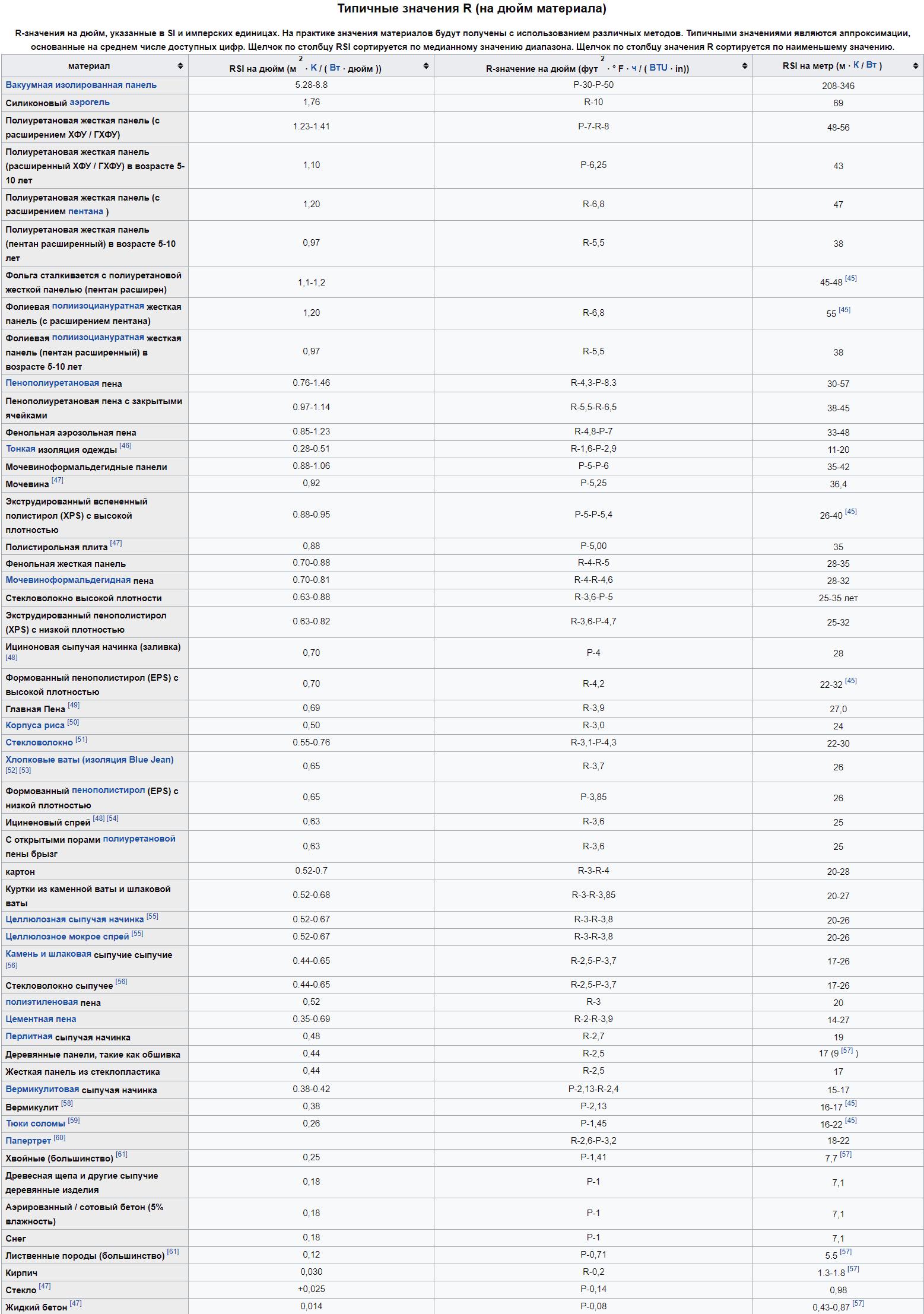 R-value утеплителей